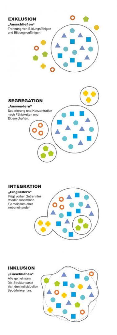 Schaubild zeigt ein Modell zur Segregation und Integration.